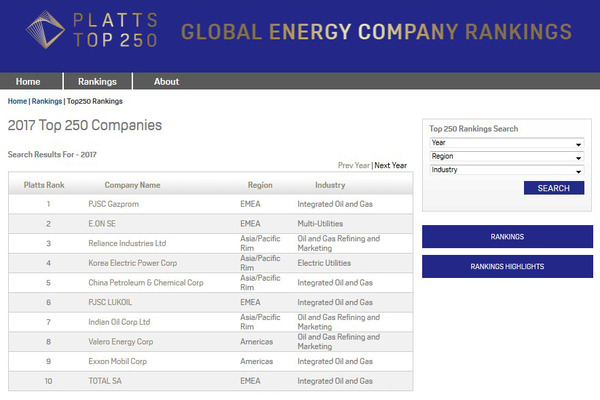 Gazprom tops S&P Global Platts Top 250 Global Energy Company Rankings