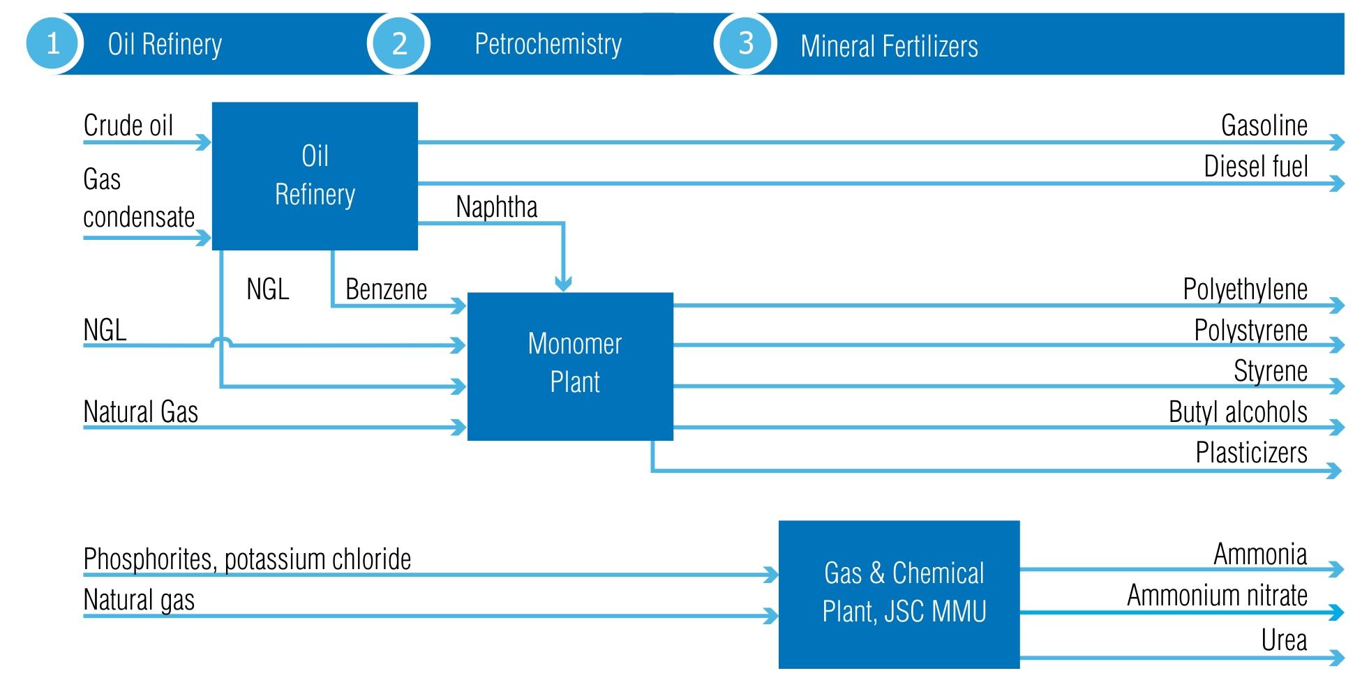 JSC Gazprom neftekhim Salavat 52